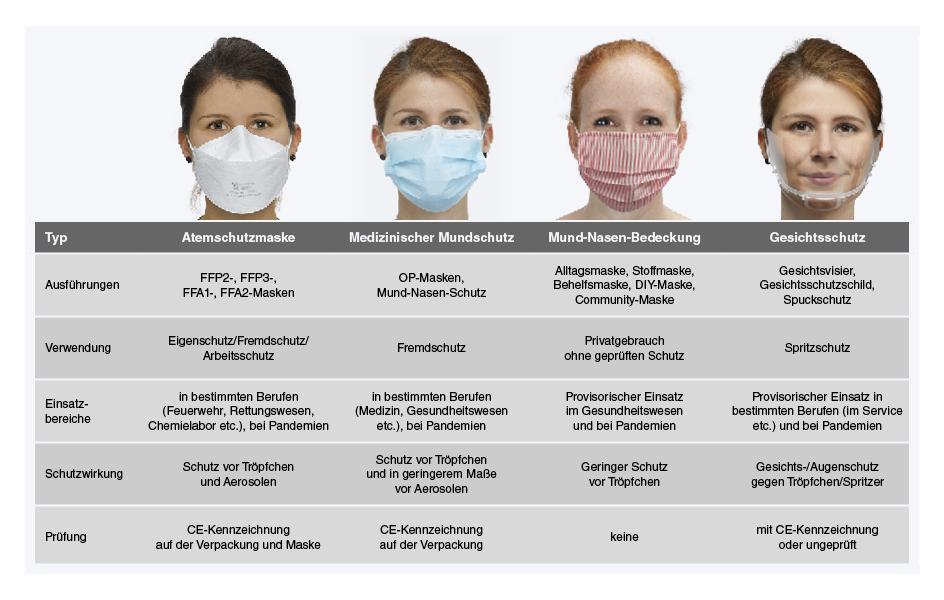 Atemschutzmasken im Vergleich