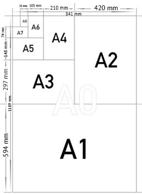Die verschiedenen Papierformate im Überblick