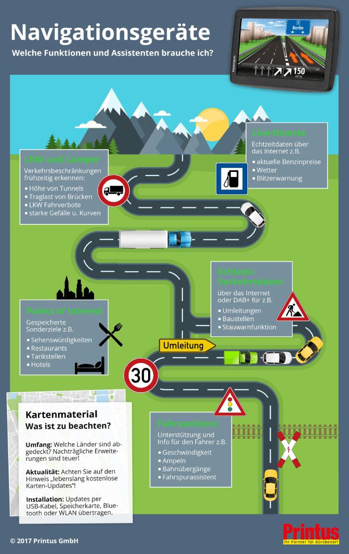 Infografik Navigationsgeräte - welche Funktionen benötige ich?