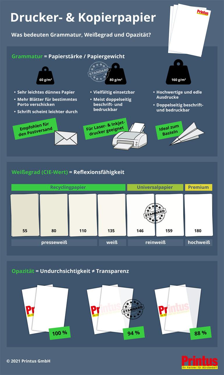 Papier-Infografik: Was bedeuten Grammatur, Weißegrad und Opazität?