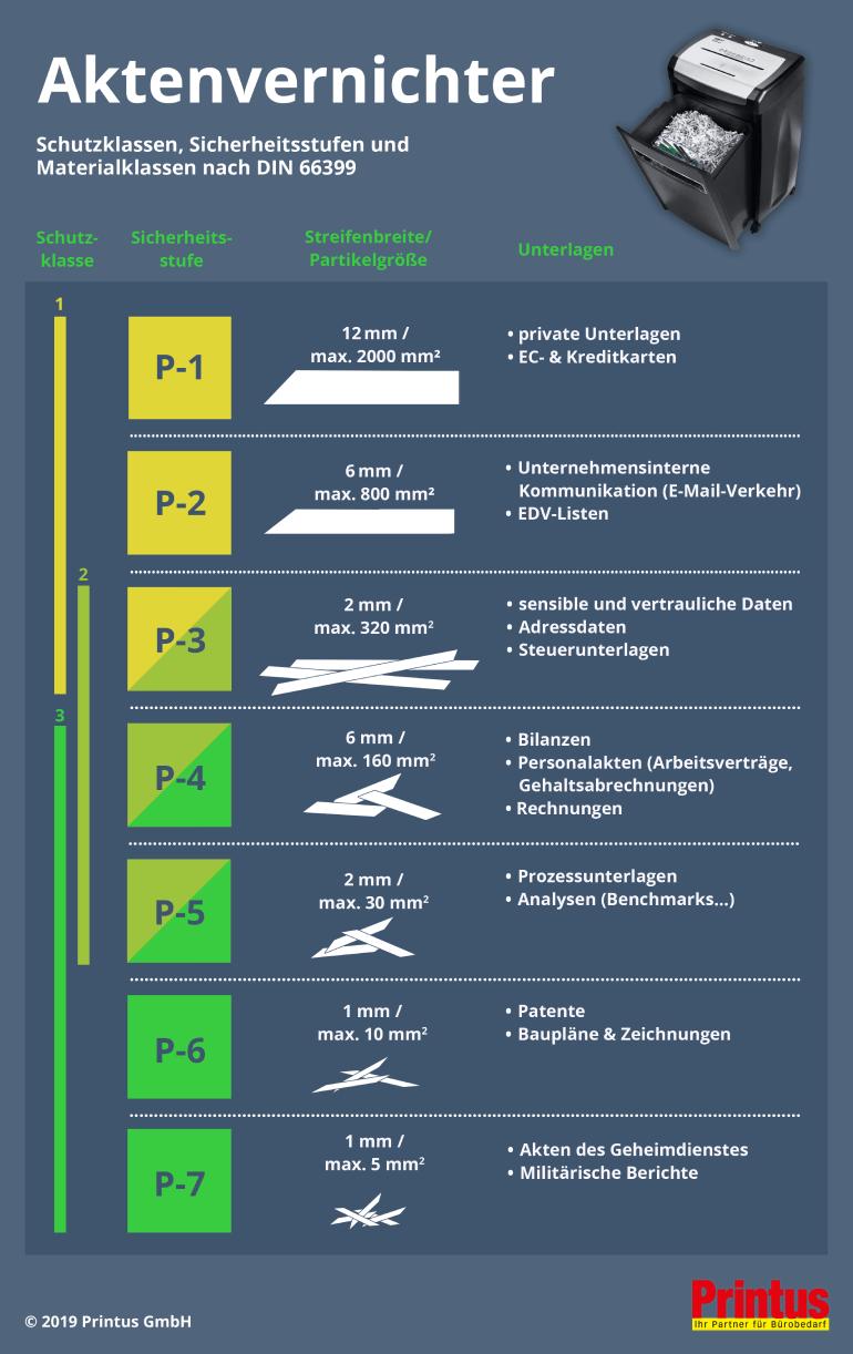 Aktenvernichter-Infografik ? welche Sicherheitsstufe für welches Dokument?